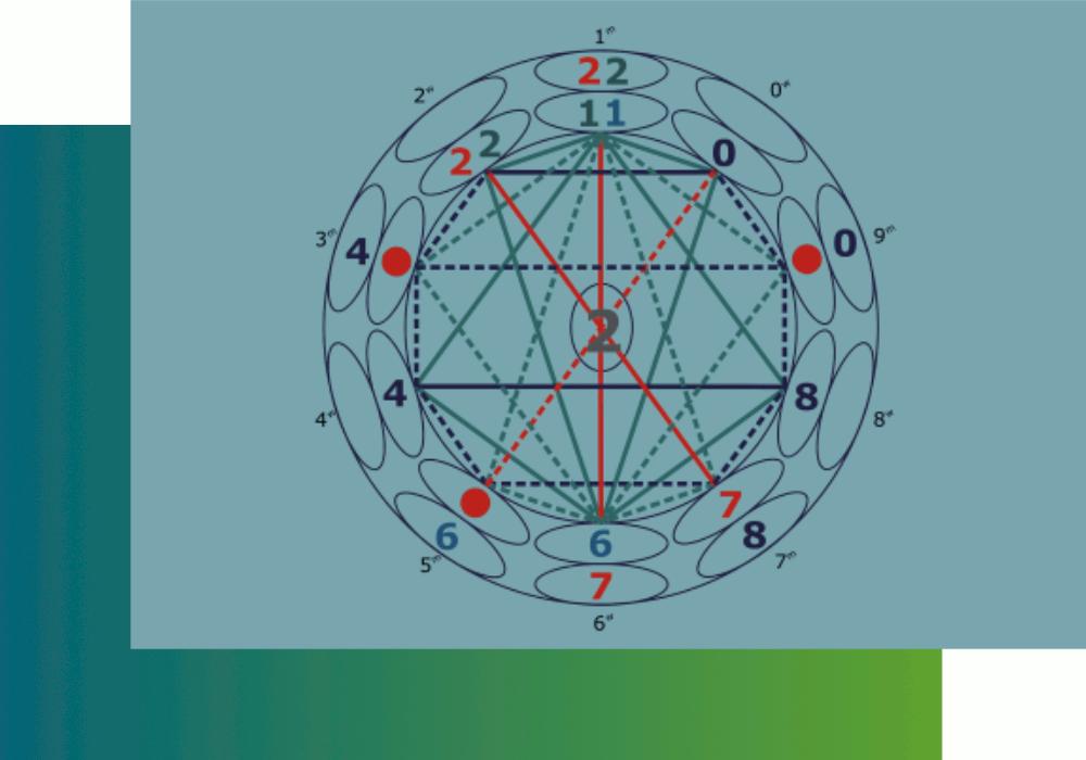 Zahlenkreis Potential der Zahl3n